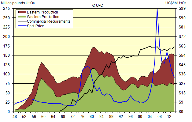 UxC U Supply Demand 1948-2015