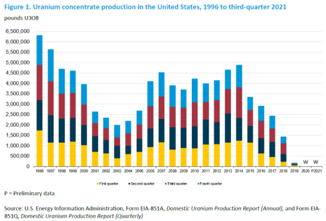 U.S. production of uranium concentrate in the second quarter 2014
